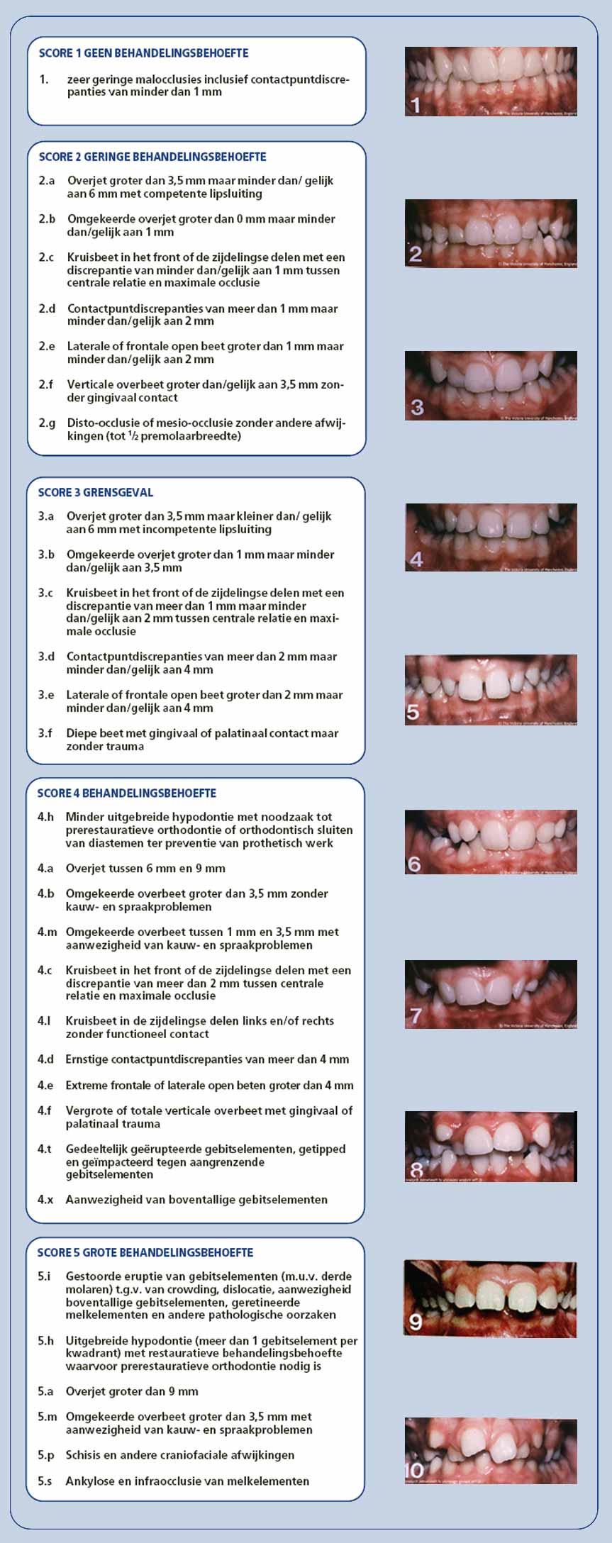 IOTN score orthodontie